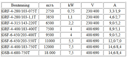 radialflakt-tabell